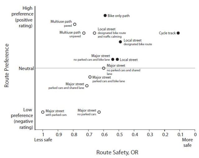 Route Preference vs. Route Safety