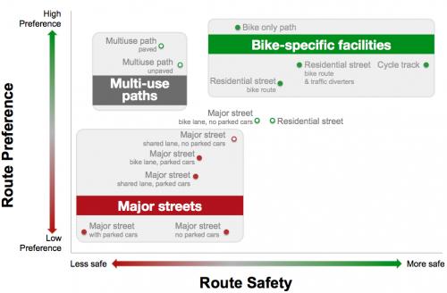 Preference versus Safety ( Teschke et al, 2012)