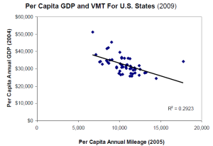 GDP and VMT